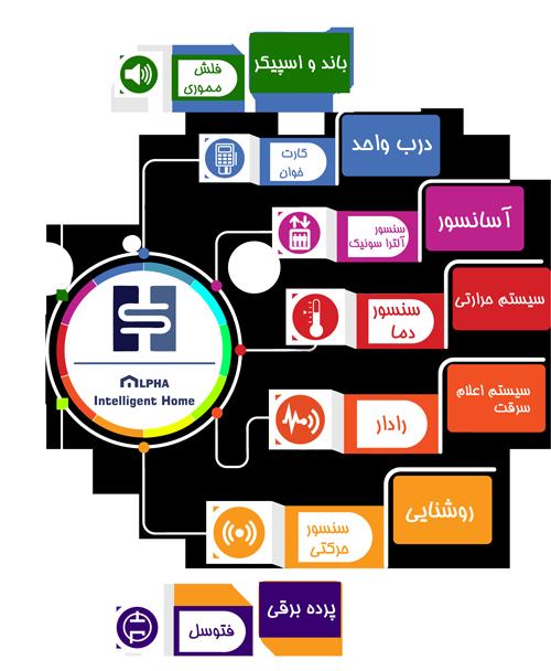 دیاگرام خانه هوشمند آلفا