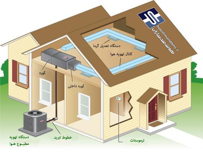 نحوه کار سیستم کنترل تهویه هوا در خانه های هوشمند