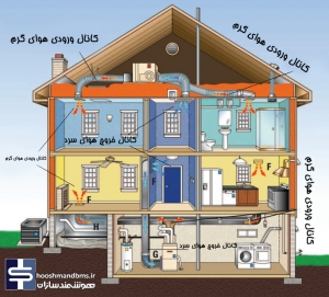 سیستم کنترل تهویه هوا خانه هوشمند