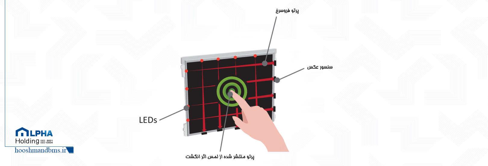صفحات لمسی با تکنولوژی مادون قرمز