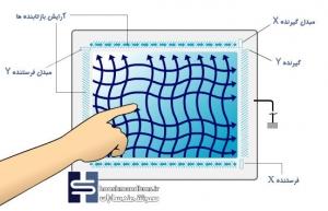 صفحه لمسی در خانه هوشمند